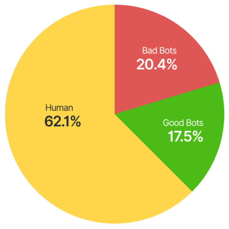 20% of all Traffic is From Bad Bots